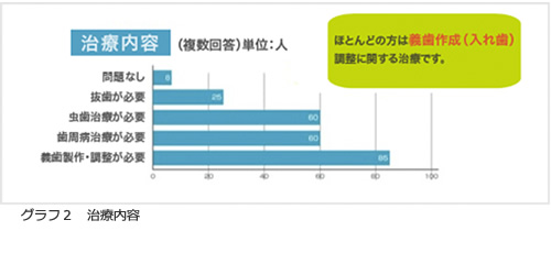 グラフ2 治療内容