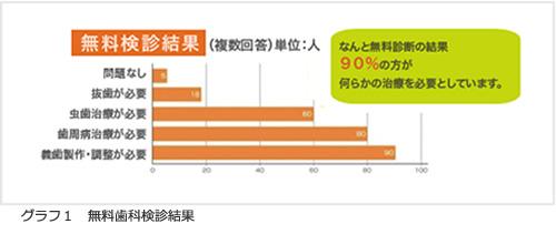 グラフ1 無料歯科検診結果